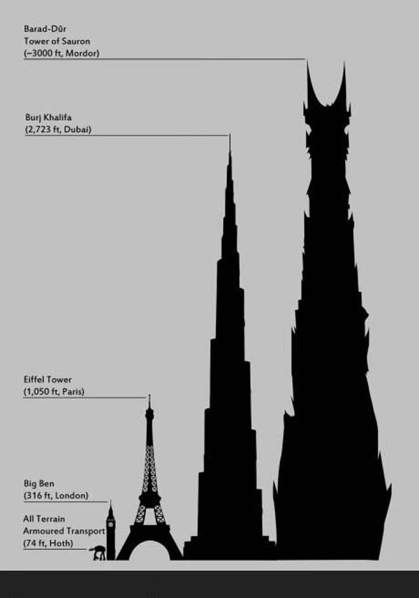 The Tower Of Sauron Infographic Infographic A Day