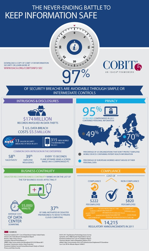 Infographic Keep Your Online Information Safe